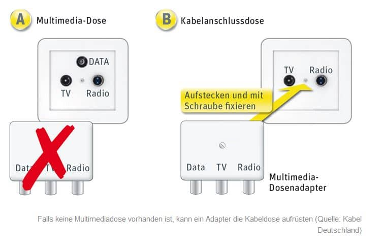 Internet Kabel TV -Dose